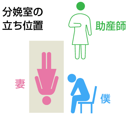 分娩室の立ち位置