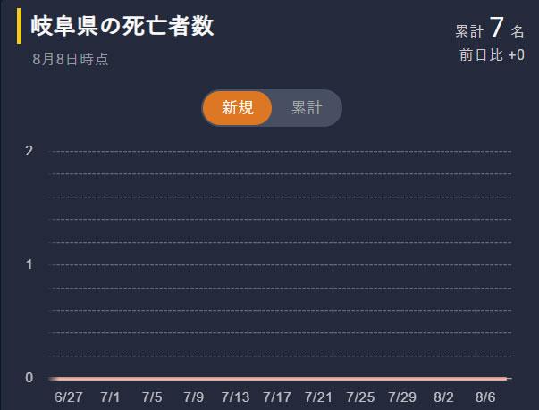 岐阜県のコロナ死亡者数